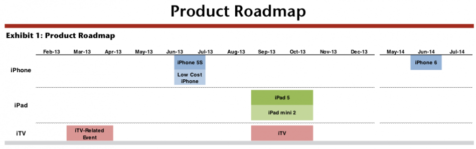Apple product roadmap (Jefferies estimates 20130213)