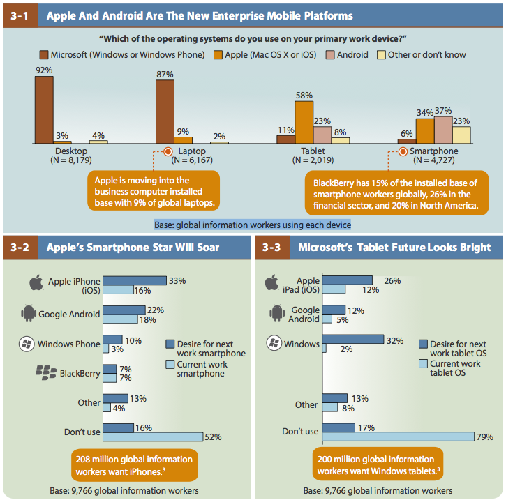 BYOD (Forrester Research, 20130204)