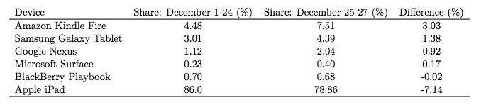 Chitika (tablets, 201301, chart 003)