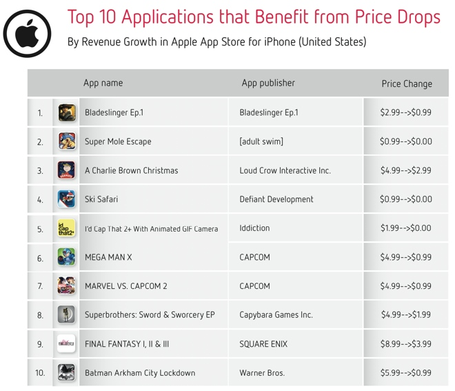 Distimo app price changes (chart 002)