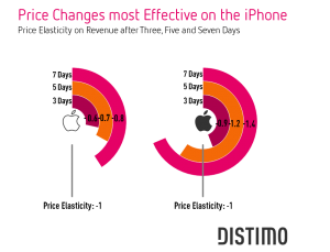 Distimo app price changes (chart 003)