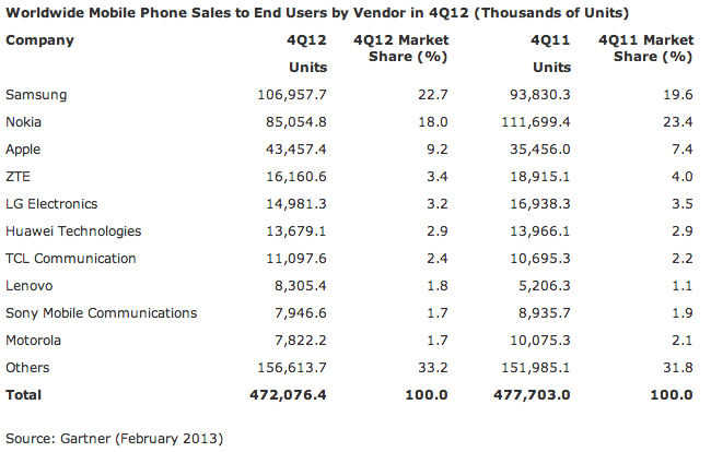 Gartner (global handset sales, Q42012)
