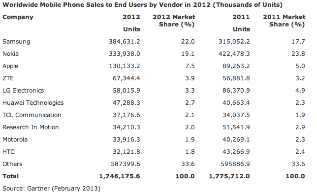 Gartner (global handset sales, CY2012)