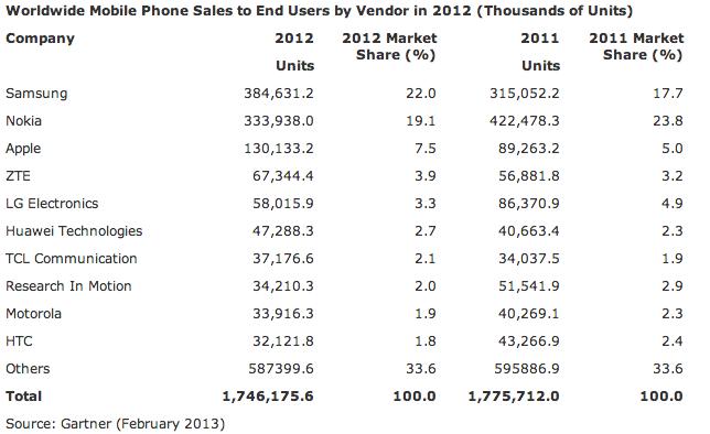Gartner (global handset sales, CY2012)