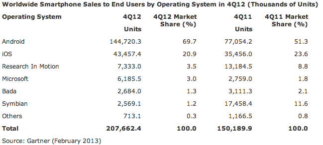 Gartner (global smartphone OS share, Q42012)