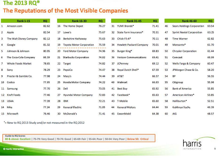 Harris survey (2013 reputation of companies, chart 001)