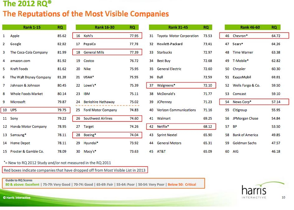 Harris survey (2013 reputation of companies, chart 002)