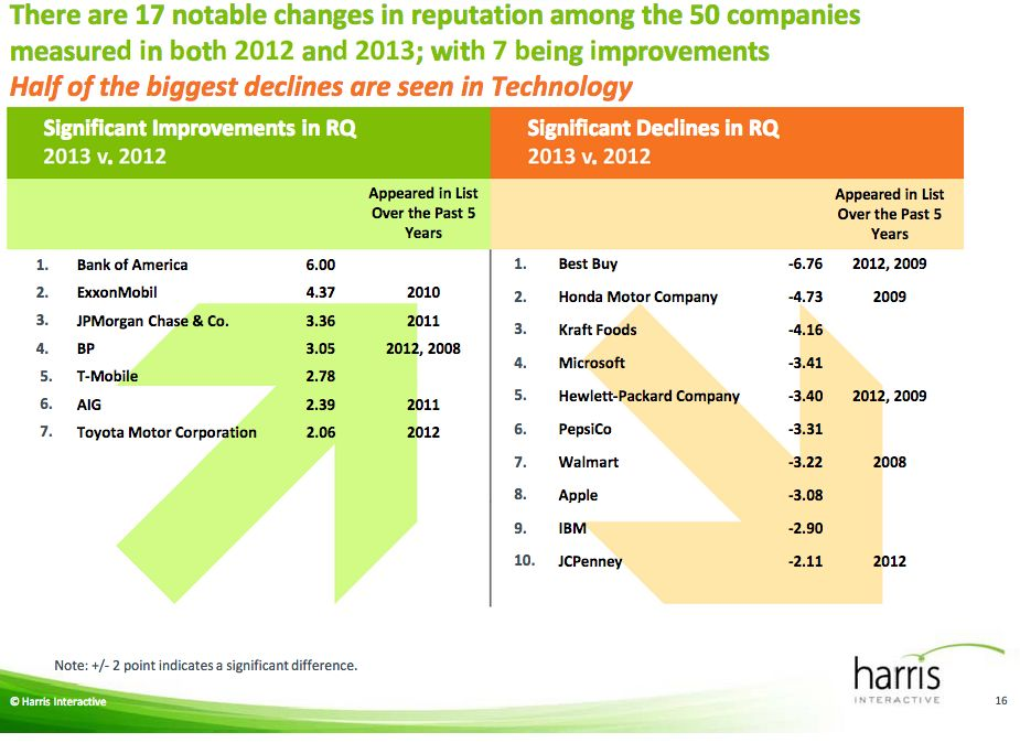 Harris survey (2013 reputation of companies, chart 003)