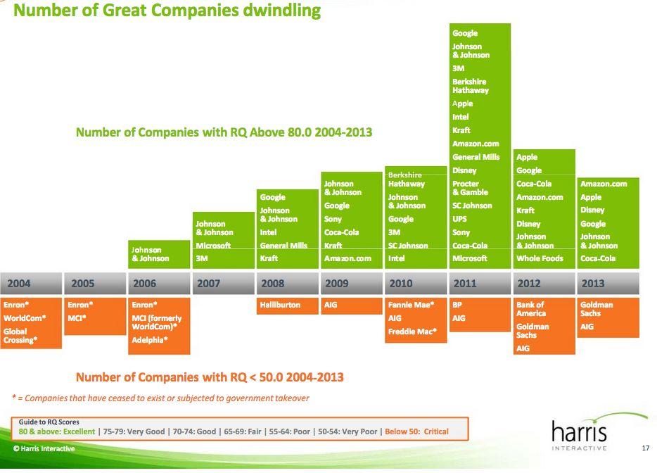 Harris survey (2013 reputation of companies, chart 004)