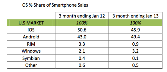 Kantar  Worldpanel ComTech (OS share of us smartphone sales, Q42012)
