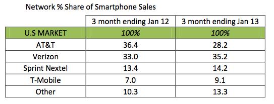 Kantar  Worldpanel ComTech (network share of us smartphone sales, Q42012)