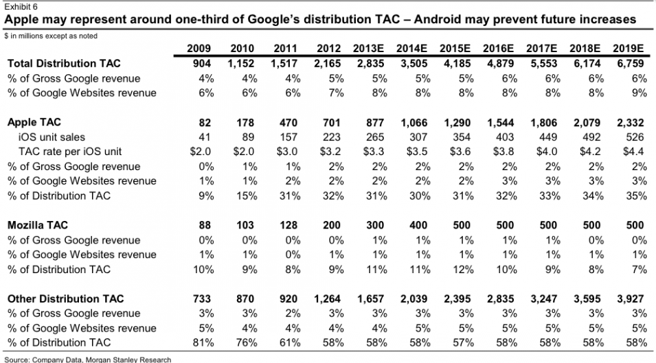 Morgan Stanley Research (Google iOS deal)