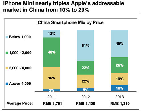 Morgan Stanley (average handset price China)