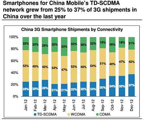 Morgan Stanley (radio technologies in China)