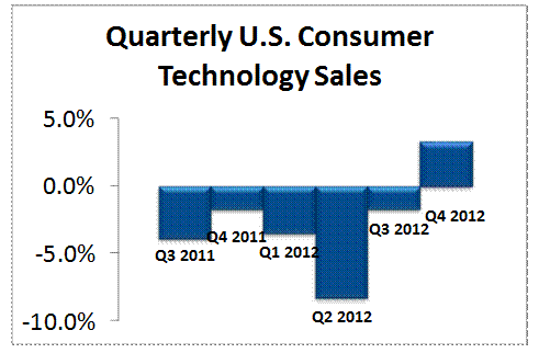 NPD Group (consumer tech retail sales 2012, quarterly US consumer sales)