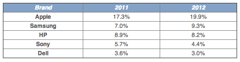 NPD Group (consumer tech retail sales 2012, table 001)