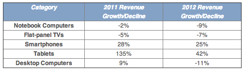 NPD Group (consumer tech retail sales 2012, top 5 categories)