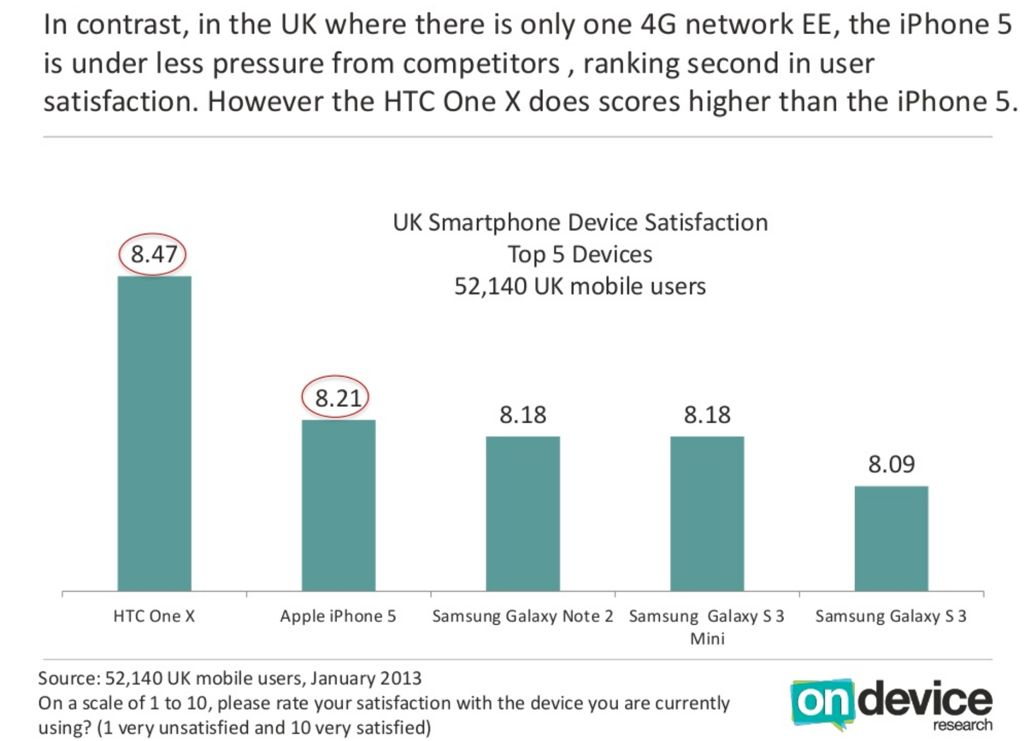 On Device Research (UK smartphone satisfaction 001)