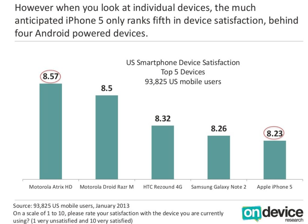 On Device Research (US smartphone satisfaction 001)