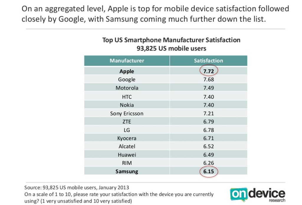 On Device Research (US smartphone satisfaction 002)