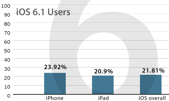 OnSwipe (iOS 6.1 adoption rate after 4 days)