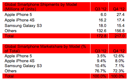 Strategy Analytics (smartphones Q42012)