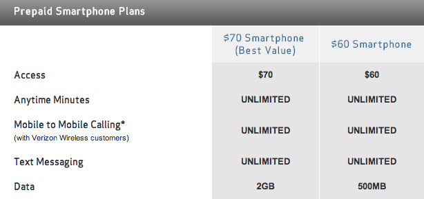 Verizon prepaid smartphone plans 20130201