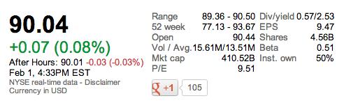 XOM market cap 20130201