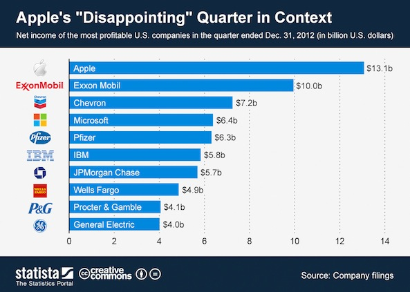 apple disappointing quarter