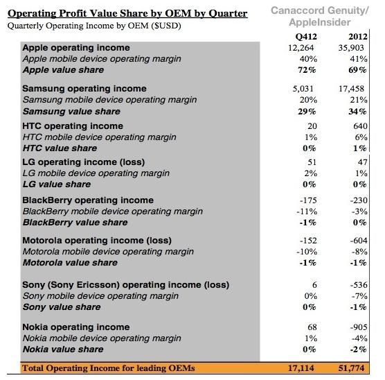 apple-samsung-profits
