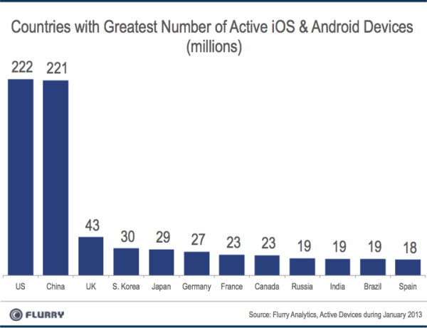 flurry devices per country