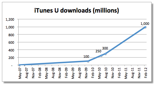 iTunes U downloads (Fortune chart 001)