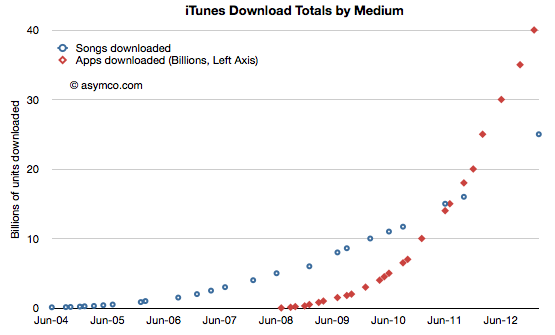 iTunes download totals by medium (Asymco, 20130206)