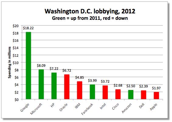 lobbying 2012 chart