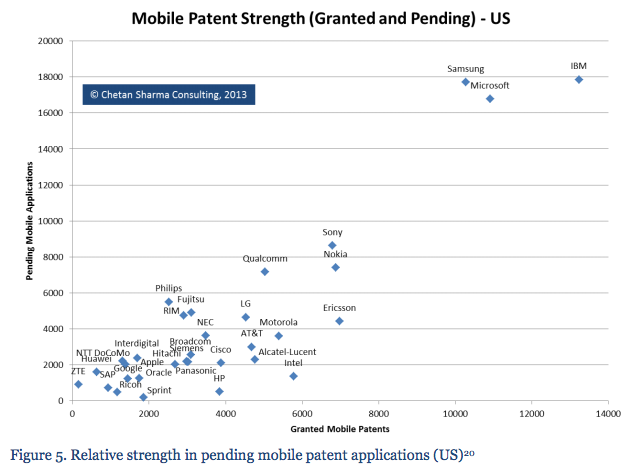 2012 mobile patent portoflio granted and pending in US