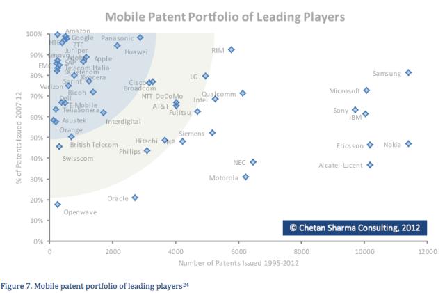 2012 mobile patent portoflios