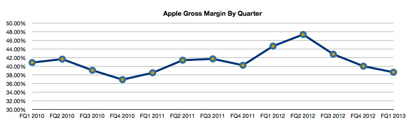 AAPL gross margin by quarter