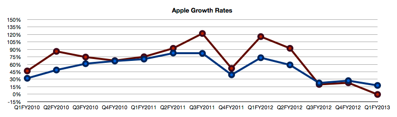 AAPL growth rates
