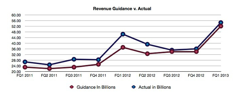 AAPL revenue guidance vs actual