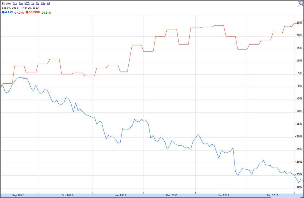 AAPL vs Samsung