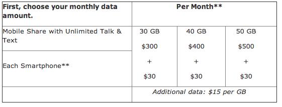 ATT data tiers (30, 40, 50 GB)