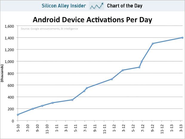 Android Activations per day (Business Insider)