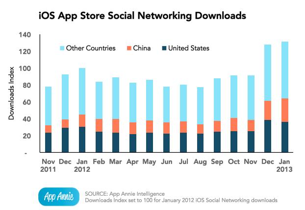 App Annie (iOS social apps downloads)