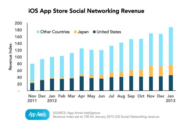 App Annie (iOS social apps revenues)