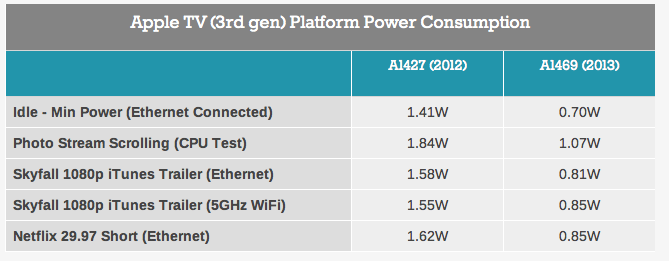 Apple TV (A1469, power consumption, AnandTech)
