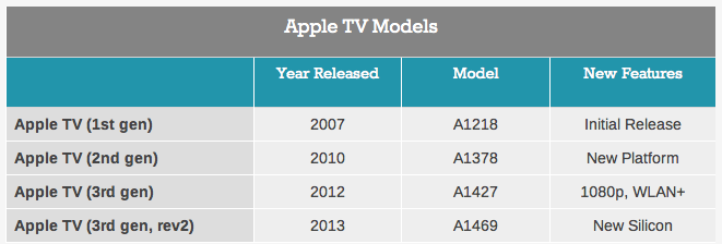 Apple TV models (AnandTech 001)