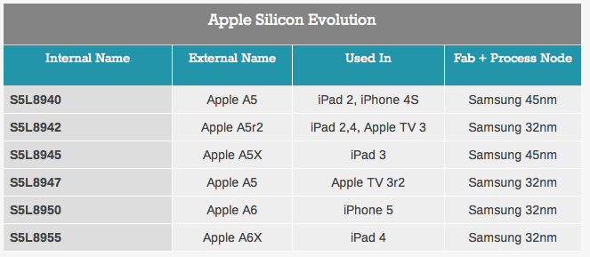 Apple silicon evolution (AnandTech)