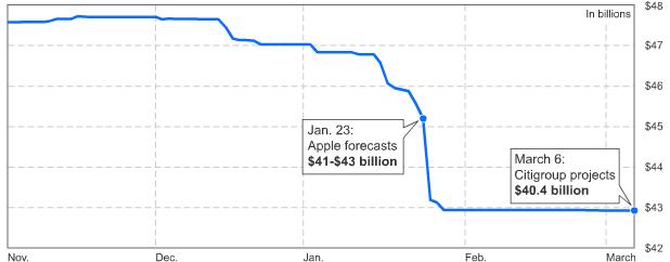 Bloomberg analyst average sales estimate for Apple Q1 2012