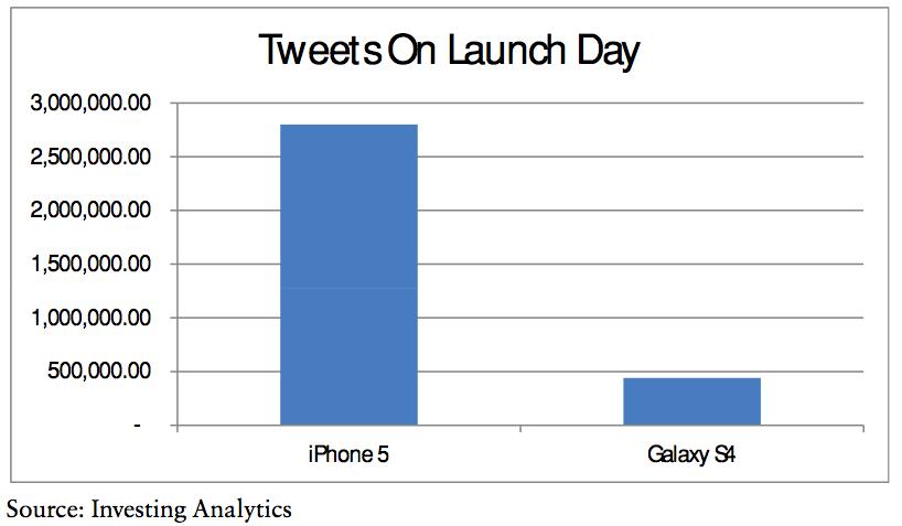 Galaxy S4 vs iPhone 5 tweets (Investing Analytics)