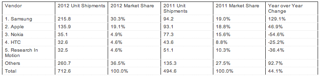 IDC 2012 smartphone shipments